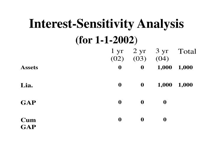 Interest-Sensitivity Analysis