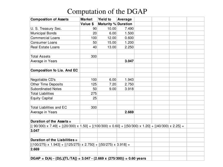Computation of the DGAP