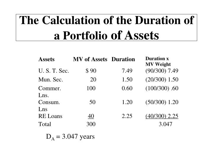 The Calculation of the Duration of a Portfolio