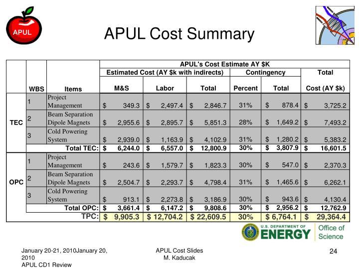APUL Cost Summary