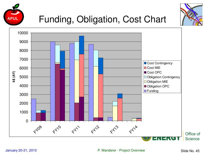 Funding, Obligation, Cost Chart