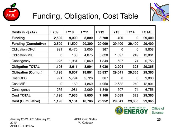 Funding, Obligation, Cost Table