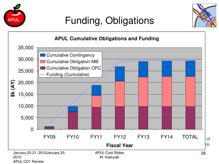 Funding, Obligations