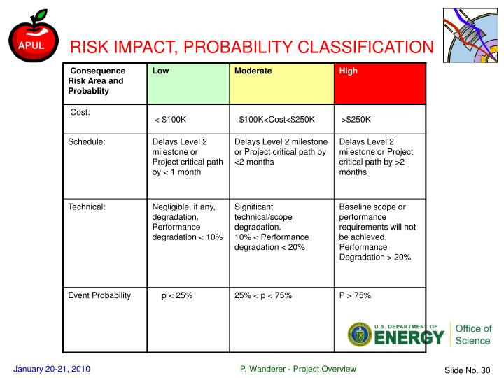 RISK IMPACT, PROBABILITY CLASSIFICATION