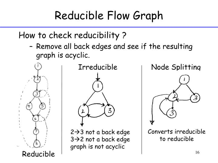 Reducible Flow Graph