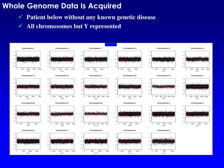 Whole Genome Data Is Acquired