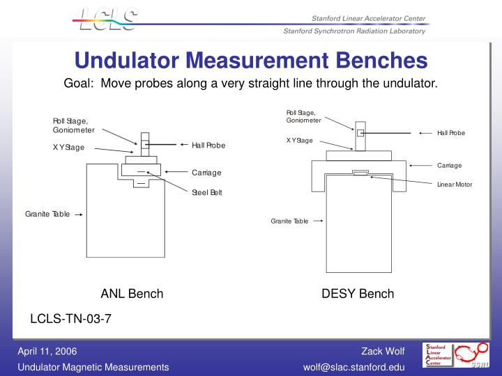 Undulator Measurement Benches