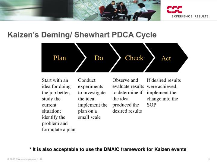 shewhart deming cycle example Deming wheel diagram template for powerpoint is a presentation template containing the popular deming cycle the deming cycle pdca is is an iterative 4 ste.