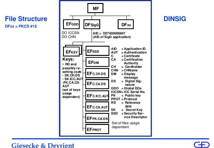 File Structure                                                                DINSIG