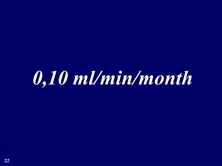 0,10 ml/min/month