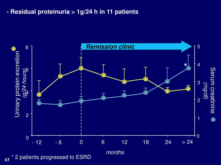 - Residual proteinuria > 1g/24 h in 11 patients