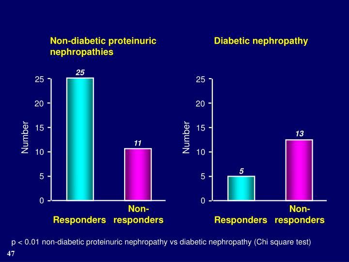 Non-diabetic proteinuric nephropathies