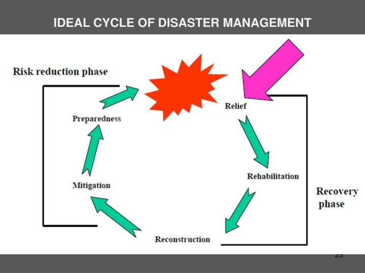IDEAL CYCLE OF DISASTER MANAGEMENT