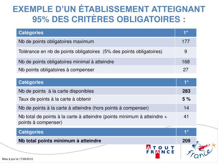 EXEMPLE D'UN ÉTABLISSEMENT ATTEIGNANT 95% DES CRITÈRES OBLIGATOIRES :