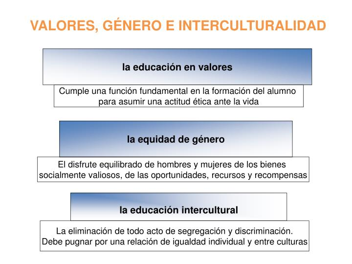 VALORES, GÉNERO E INTERCULTURALIDAD