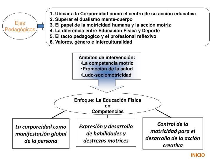 1. Ubicar a la Corporeidad como el centro de su acción educativa