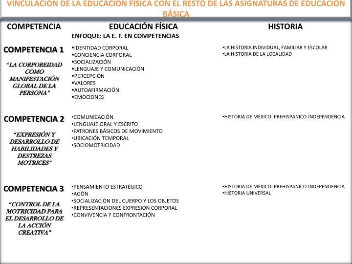 VINCULACIÓN DE LA EDUCACIÓN FÍSICA CON EL RESTO DE LAS ASIGNATURAS DE EDUCACIÓN BÁSICA