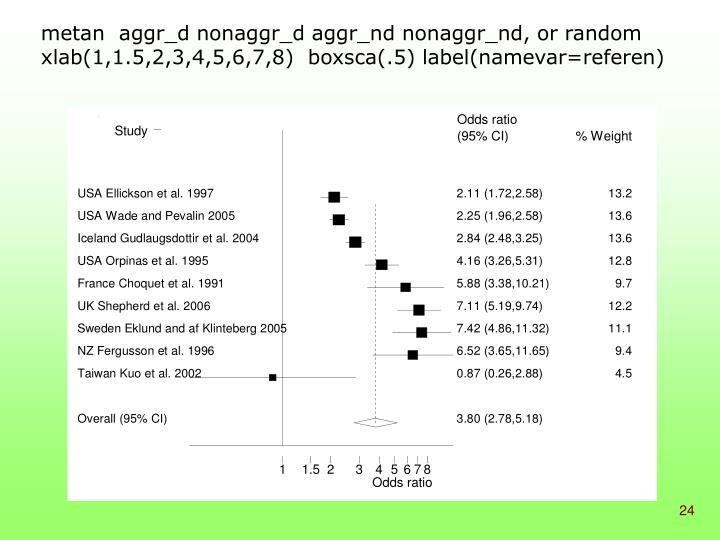 metan  aggr_d nonaggr_d aggr_nd nonaggr_nd, or random xlab(1,1.5,2,3,4,5,6,7,8)  boxsca(.5) label(namevar=referen)