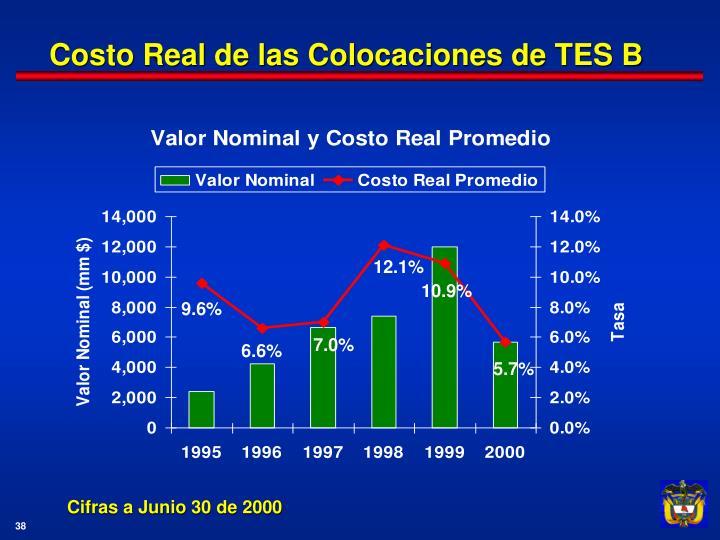 Costo Real de las Colocaciones de TES B