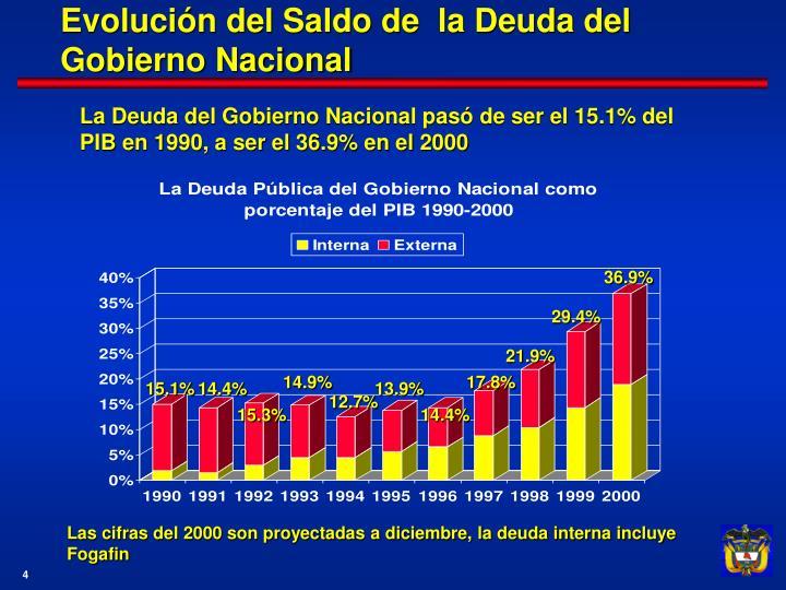 Evolución del Saldo de  la Deuda del Gobierno Nacional