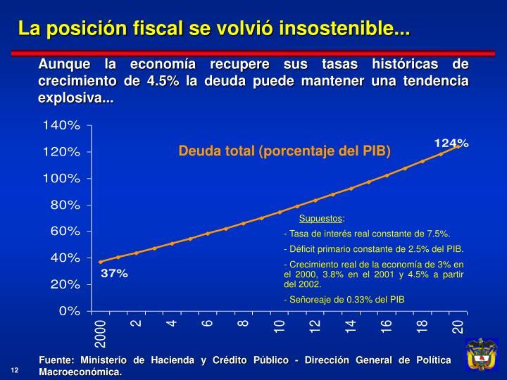 La posición fiscal se volvió insostenible...