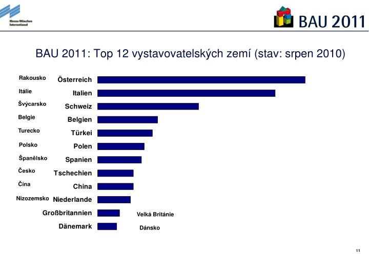 BAU 2011: Top 12