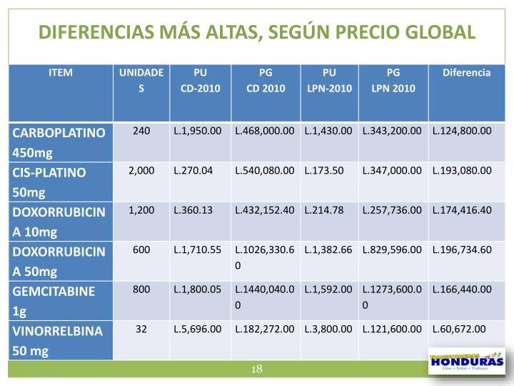 DIFERENCIAS MÁS ALTAS, SEGÚN PRECIO GLOBAL