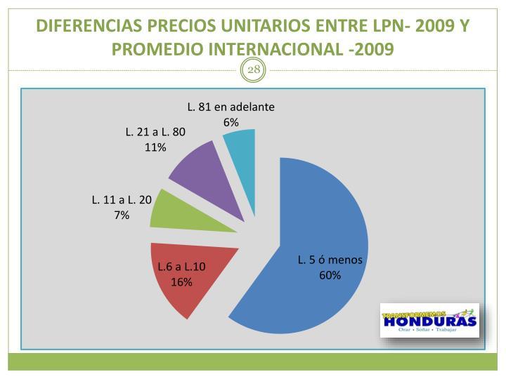 DIFERENCIAS PRECIOS UNITARIOS ENTRE LPN- 2009 Y PROMEDIO INTERNACIONAL -2009
