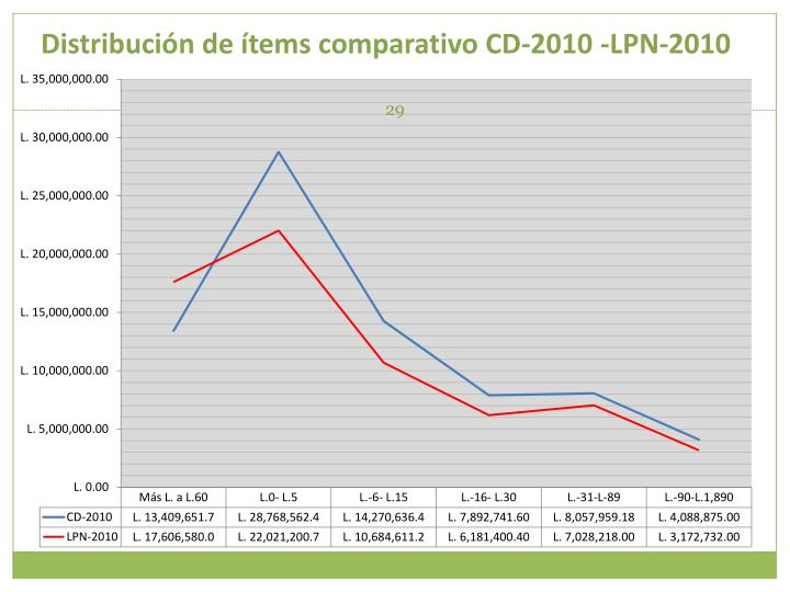 Distribución de ítems comparativo CD-2010 -LPN-2010