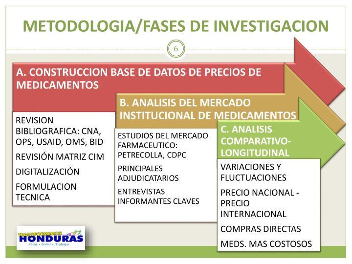 METODOLOGIA/FASES DE INVESTIGACION