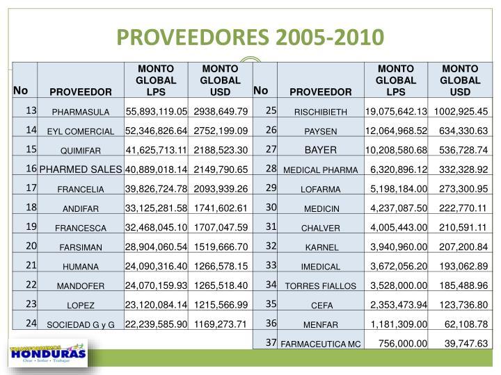 PROVEEDORES 2005-2010