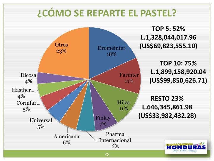¿CÓMO SE REPARTE EL PASTEL?