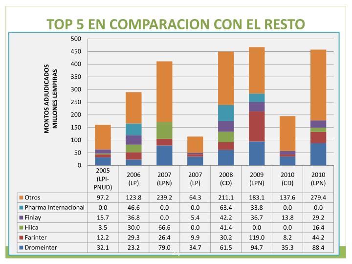 TOP 5 EN COMPARACION CON EL RESTO