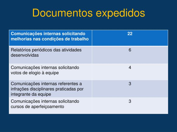 Documentos expedidos
