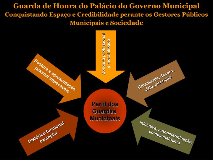 Guarda de Honra do Palácio do Governo Municipal