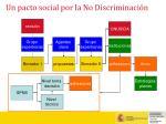 un pacto social por la no discriminaci n30