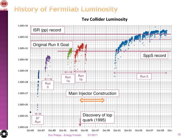 History of Fermilab Luminosity