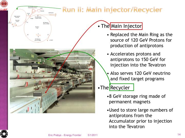 Run II: Main Injector/Recycler