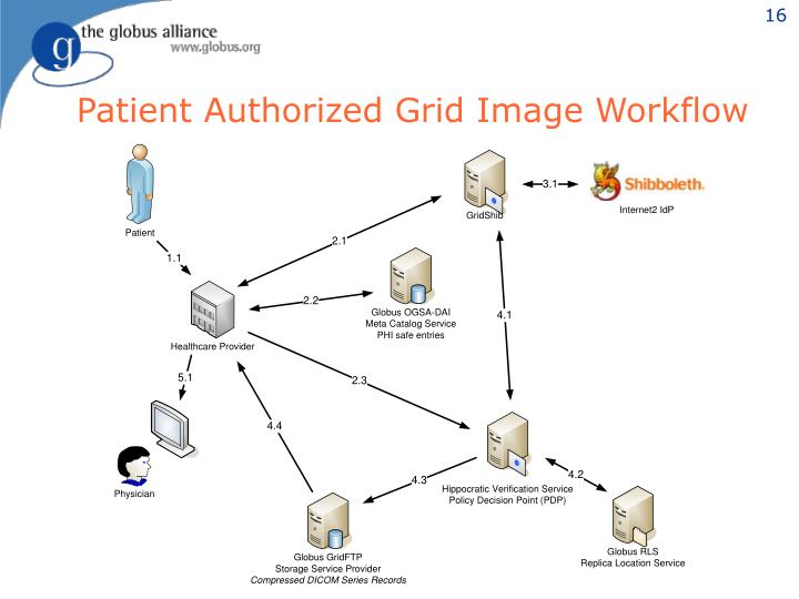Patient Authorized Grid Image Workflow