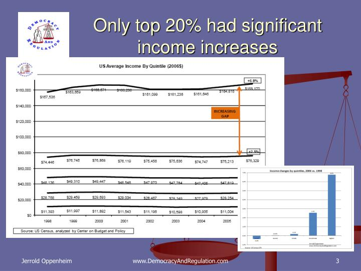 Only top 20% had significant income increases