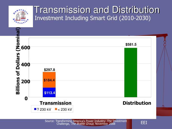 Investment Including Smart Grid (2010-2030)