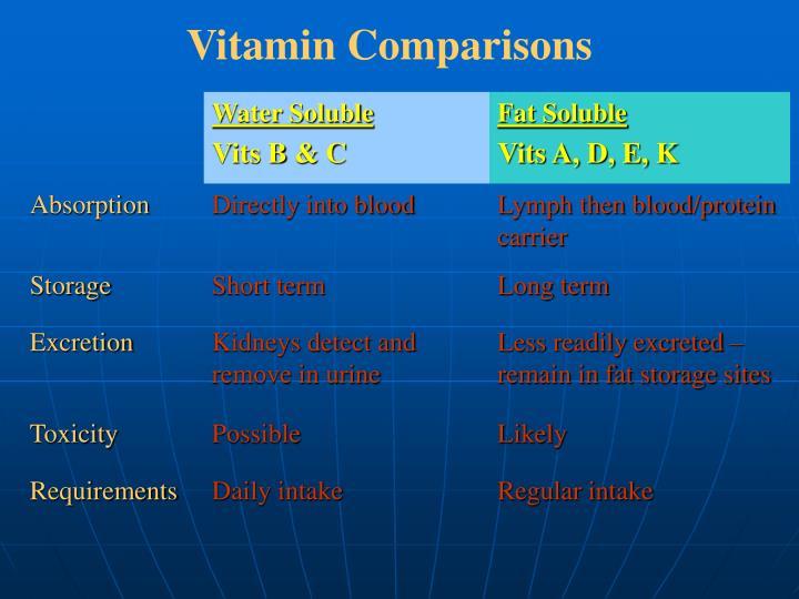 Vitamin Comparisons