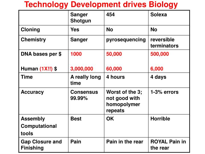 Technology Development drives Biology