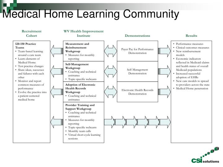 Medical Home Learning Community