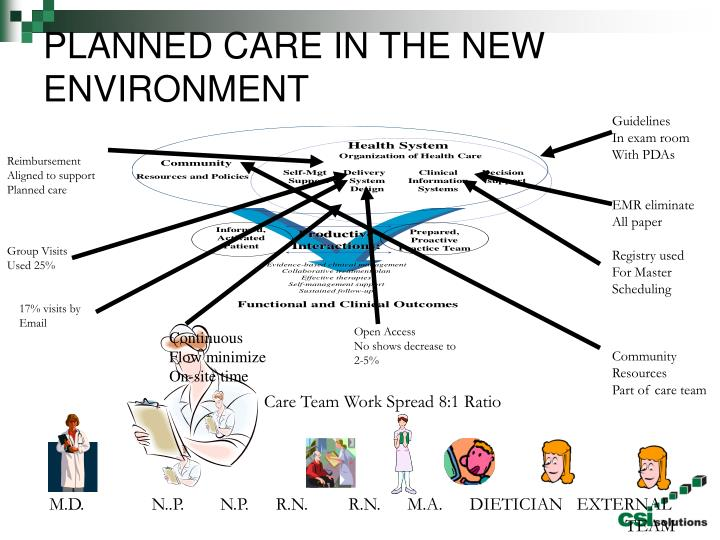 PLANNED CARE IN THE NEW ENVIRONMENT