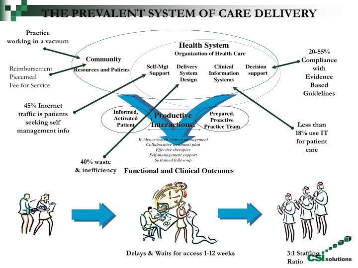 THE PREVALENT SYSTEM OF CARE DELIVERY