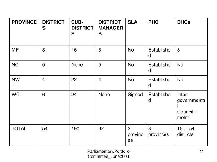 Parliamentary.Portfolio Committee_June2003