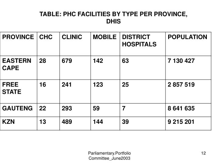 TABLE: PHC FACILITIES BY TYPE PER PROVINCE, DHIS