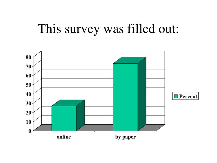This survey was filled out: