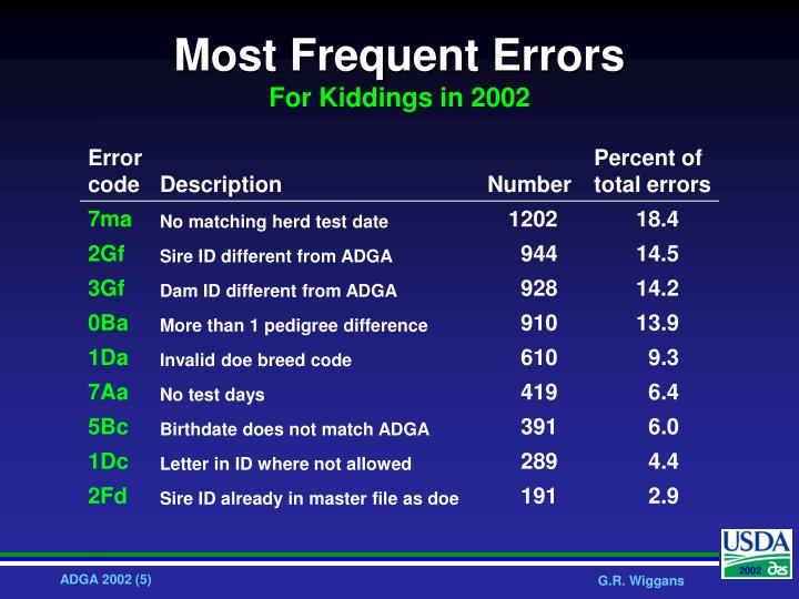 Most Frequent Errors